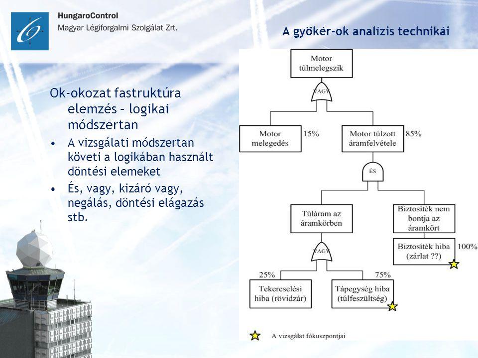 A gyökér-ok analízis technikái Ok-okozat fastruktúra elemzés – logikai módszertan A vizsgálati módszertan követi a logikában használt döntési elemeket És, vagy, kizáró vagy, negálás, döntési elágazás stb.