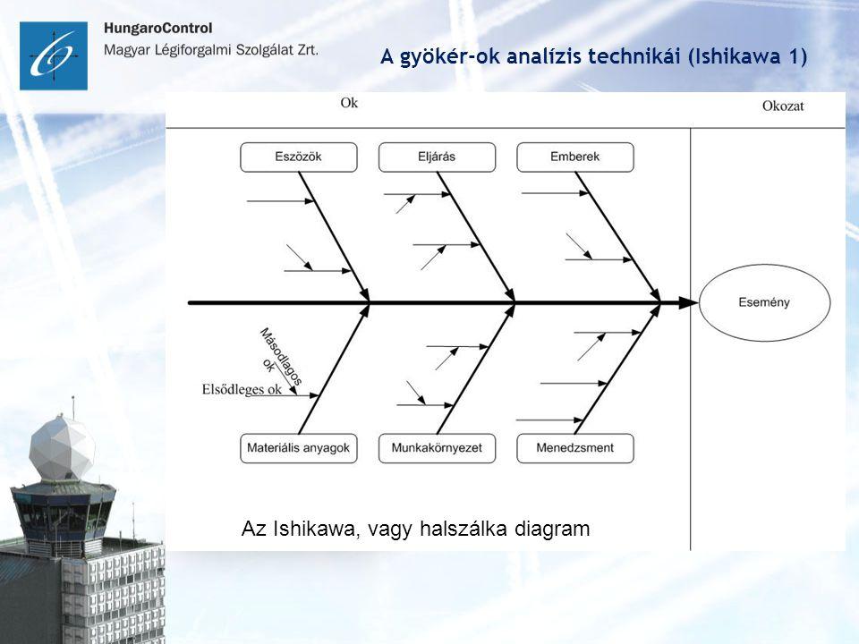 A gyökér-ok analízis technikái (Ishikawa 1) Az Ishikawa, vagy halszálka diagram