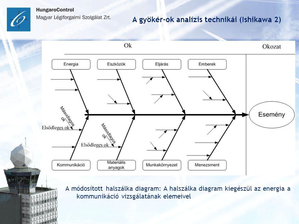 A gyökér-ok analízis technikái (Ishikawa 2) A módosított halszálka diagram: A halszálka diagram kiegészül az energia a kommunikáció vizsgálatának elemeivel