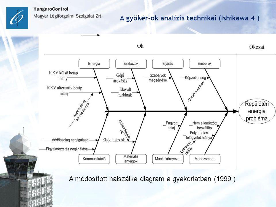A gyökér-ok analízis technikái (Ishikawa 4 ) A módosított halszálka diagram a gyakorlatban (1999.)