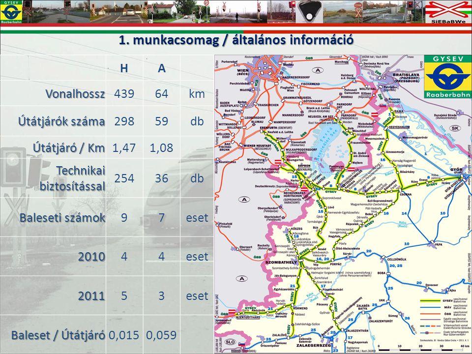 1. munkacsomag / általános információ HA Vonalhossz43964km Útátjárók száma 29859db Útátjáró / Km 1,471,08 Technikai biztosítással 25436db Baleseti szá