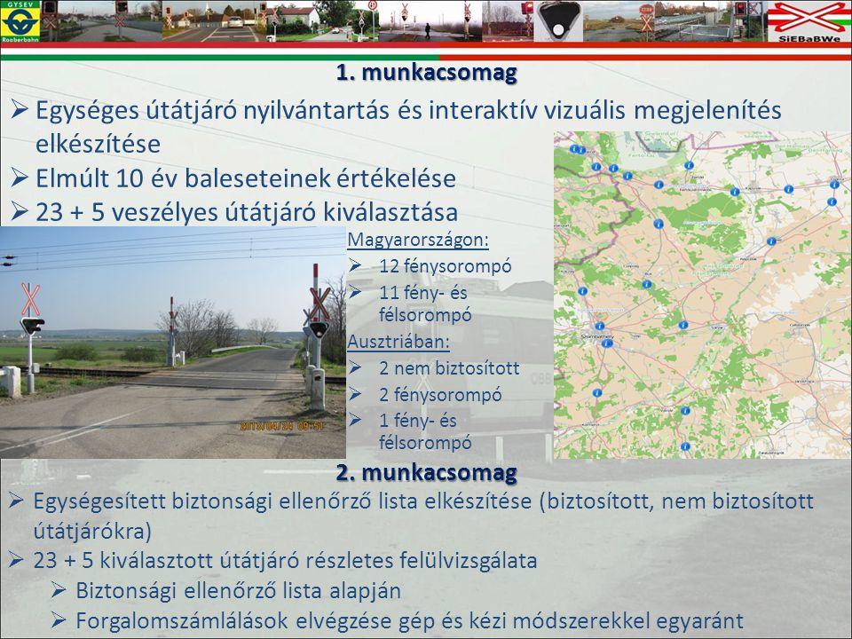 Magyarországon:  12 fénysorompó  11 fény- és félsorompó Ausztriában:  2 nem biztosított  2 fénysorompó  1 fény- és félsorompó 1.