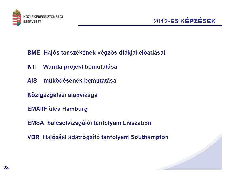 28 BME Hajós tanszékének végzős diákjai előadásai KTI Wanda projekt bemutatása AIS működésének bemutatása Közigazgatási alapvizsga EMAIIF ülés Hamburg