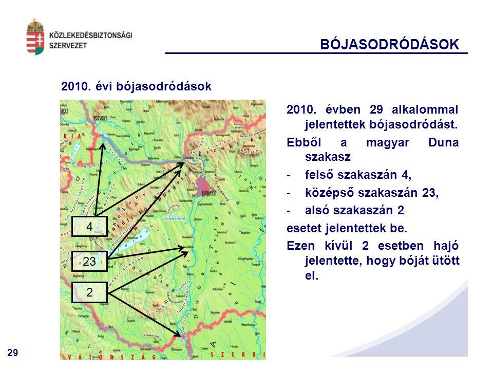 29 BÓJASODRÓDÁSOK 2010. évi bójasodródások 2010. évben 29 alkalommal jelentettek bójasodródást. Ebből a magyar Duna szakasz -felső szakaszán 4, -közép