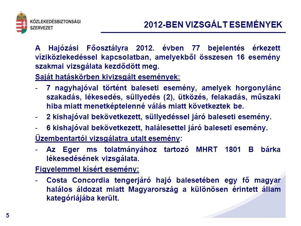 5 2012-BEN VIZSGÁLT ESEMÉNYEK A Hajózási Főosztályra 2012. évben 77 bejelentés érkezett víziközlekedéssel kapcsolatban, amelyekből összesen 16 esemény