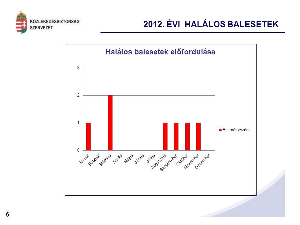 6 2012. ÉVI HALÁLOS BALESETEK