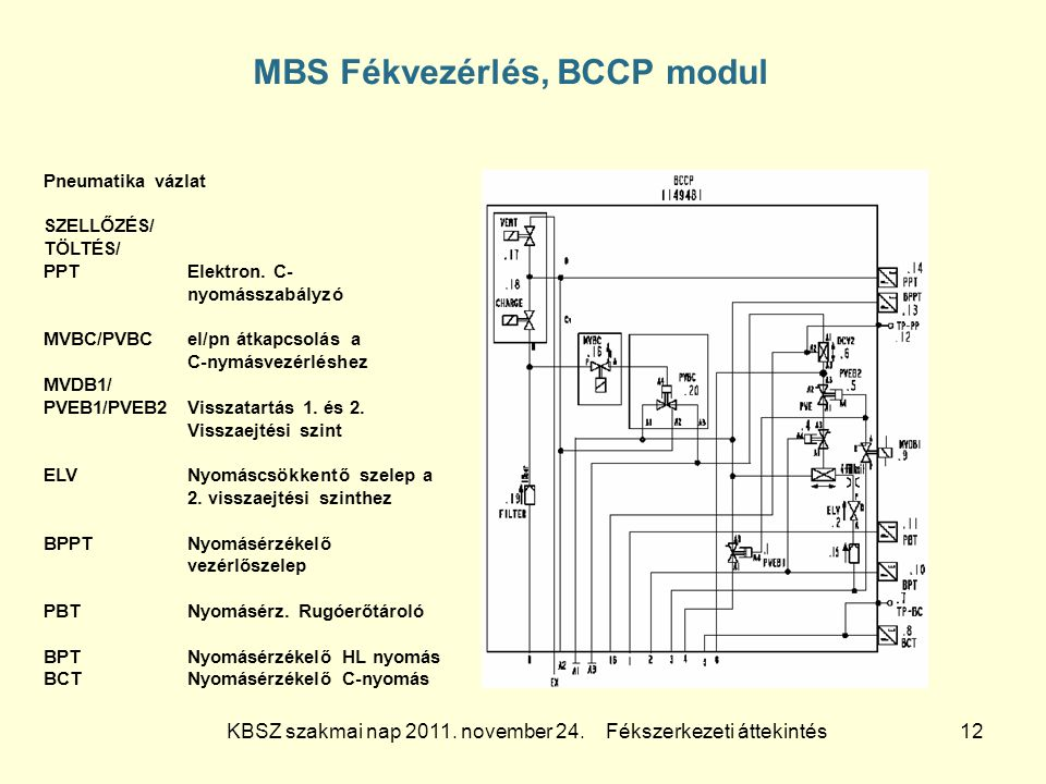 KBSZ szakmai nap 2011. november 24. Fékszerkezeti áttekintés 12 MBS Fékvezérlés, BCCP modul Pneumatika vázlat SZELLŐZÉS/ TÖLTÉS/ PPTElektron. C- nyomá