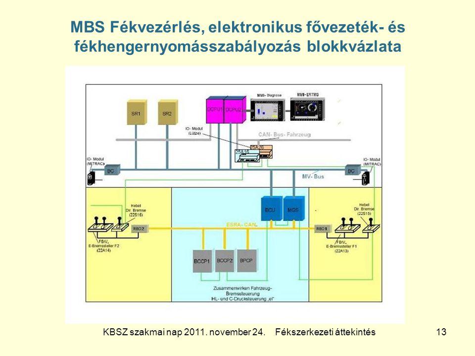 KBSZ szakmai nap 2011. november 24. Fékszerkezeti áttekintés 13 MBS Fékvezérlés, elektronikus fővezeték- és fékhengernyomásszabályozás blokkvázlata