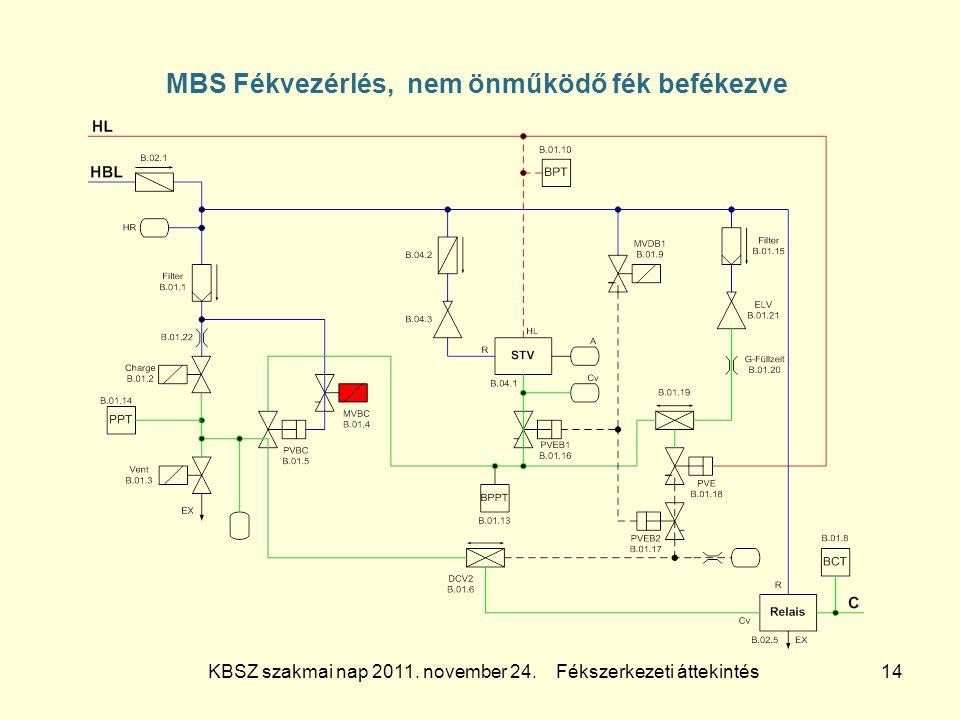 KBSZ szakmai nap 2011. november 24. Fékszerkezeti áttekintés 14 MBS Fékvezérlés, nem önműködő fék befékezve