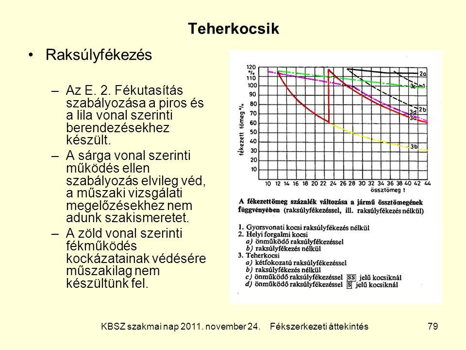 KBSZ szakmai nap 2011. november 24. Fékszerkezeti áttekintés 79 Teherkocsik Raksúlyfékezés –Az E. 2. Fékutasítás szabályozása a piros és a lila vonal