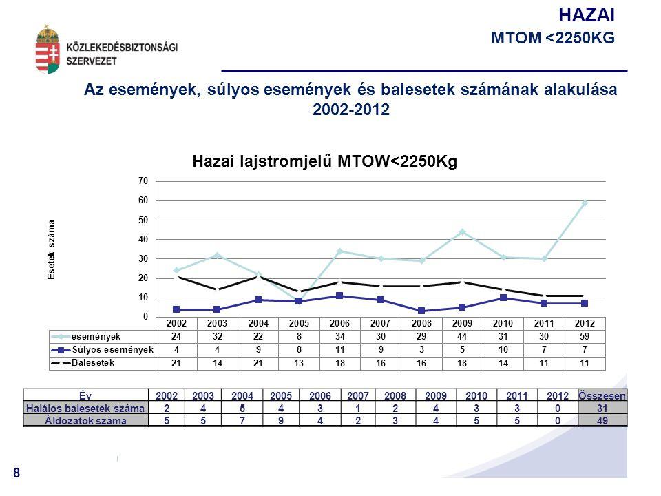 8 HAZAI MTOM <2250KG Az események, súlyos események és balesetek számának alakulása 2002-2012 Év20022003200420052006200720082009201020112012Összesen H