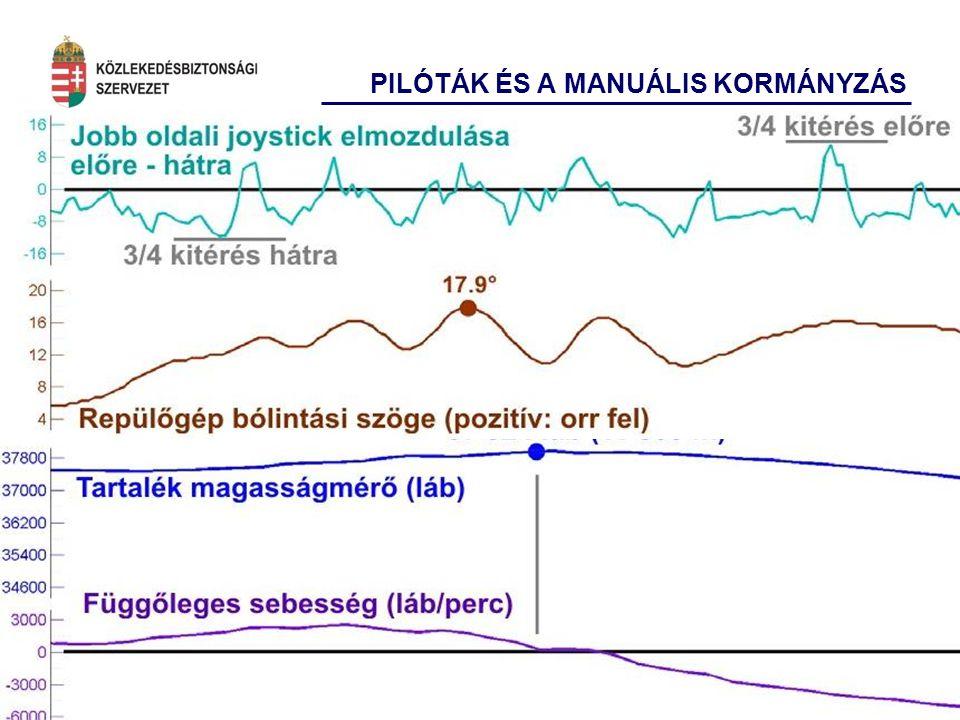 17 PILÓTÁK ÉS A MANUÁLIS KORMÁNYZÁS