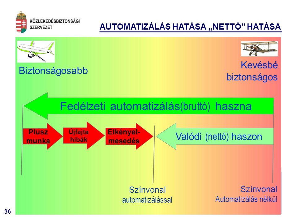 """36 Biztonságosabb Kevésbé biztonságos Fedélzeti automatizálás (bruttó) haszna Plusz munka Újfajta hibák Elkényel- mesedés Valódi (nettó) haszon Színvonal Automatizálás nélkül Színvonal automatizálással AUTOMATIZÁLÁS HATÁSA """"NETTÓ HATÁSA"""