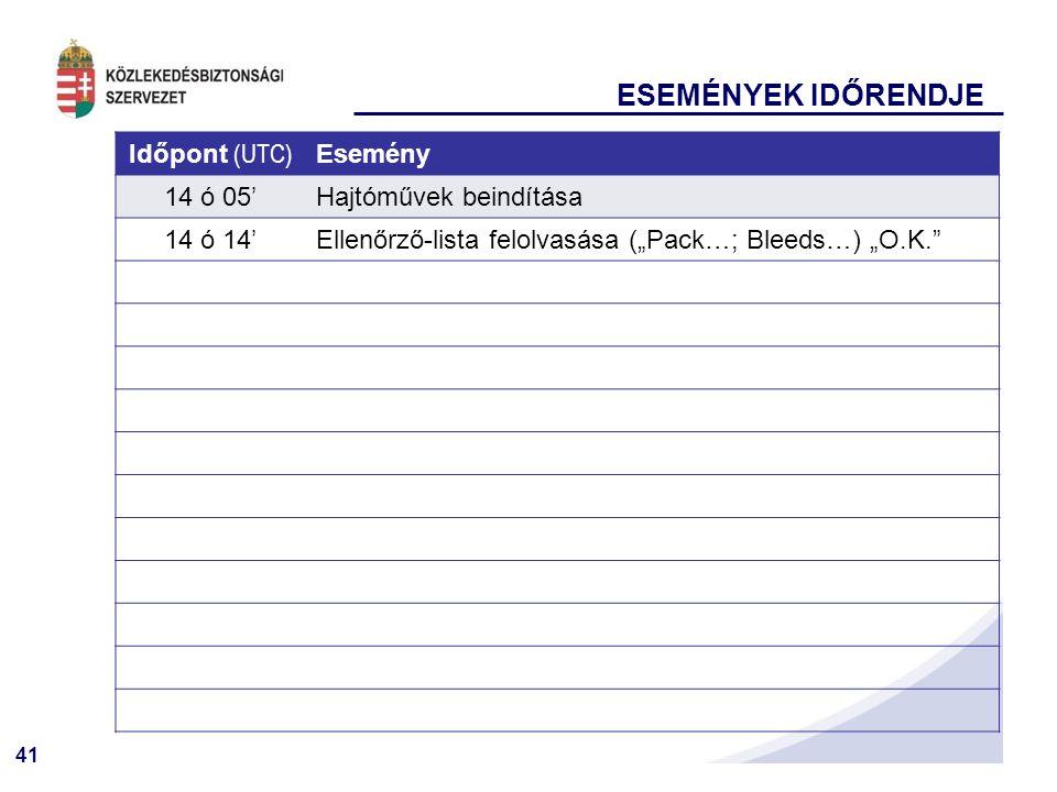 """41 ESEMÉNYEK IDŐRENDJE Időpont (UTC) Esemény 14 ó 05'Hajtóművek beindítása 14 ó 14'Ellenőrző-lista felolvasása (""""Pack…; Bleeds…) """"O.K."""