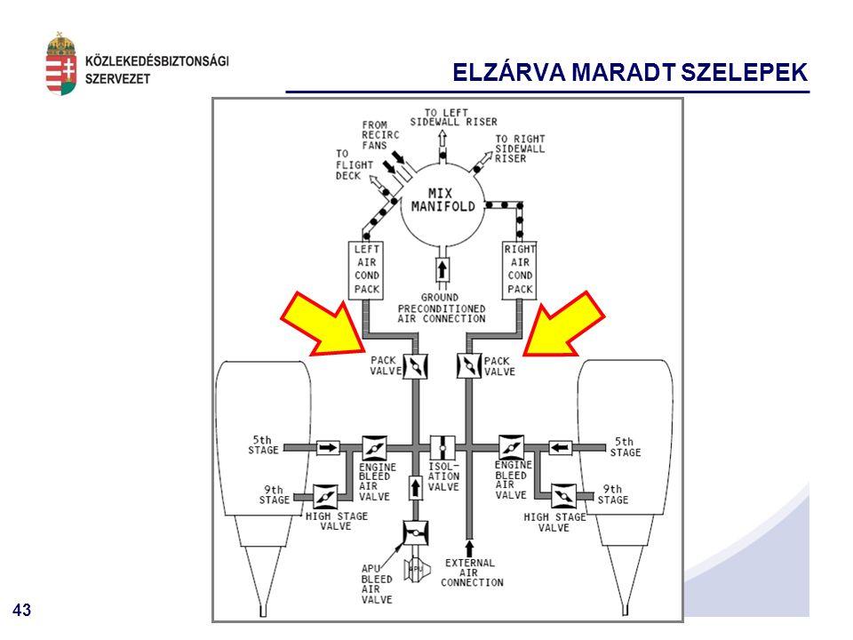 43 ELZÁRVA MARADT SZELEPEK