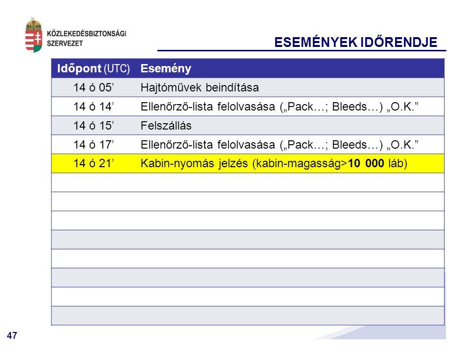 """47 ESEMÉNYEK IDŐRENDJE Időpont (UTC) Esemény 14 ó 05'Hajtóművek beindítása 14 ó 14'Ellenőrző-lista felolvasása (""""Pack…; Bleeds…) """"O.K. 14 ó 15'Felszállás 14 ó 17'Ellenőrző-lista felolvasása (""""Pack…; Bleeds…) """"O.K. 14 ó 21'Kabin-nyomás jelzés (kabin-magasság>10 000 láb)"""