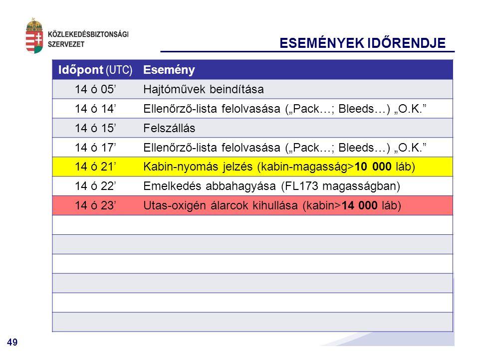 """49 ESEMÉNYEK IDŐRENDJE Időpont (UTC) Esemény 14 ó 05'Hajtóművek beindítása 14 ó 14'Ellenőrző-lista felolvasása (""""Pack…; Bleeds…) """"O.K. 14 ó 15'Felszállás 14 ó 17'Ellenőrző-lista felolvasása (""""Pack…; Bleeds…) """"O.K. 14 ó 21'Kabin-nyomás jelzés (kabin-magasság>10 000 láb) 14 ó 22'Emelkedés abbahagyása (FL173 magasságban) 14 ó 23'Utas-oxigén álarcok kihullása (kabin>14 000 láb)"""