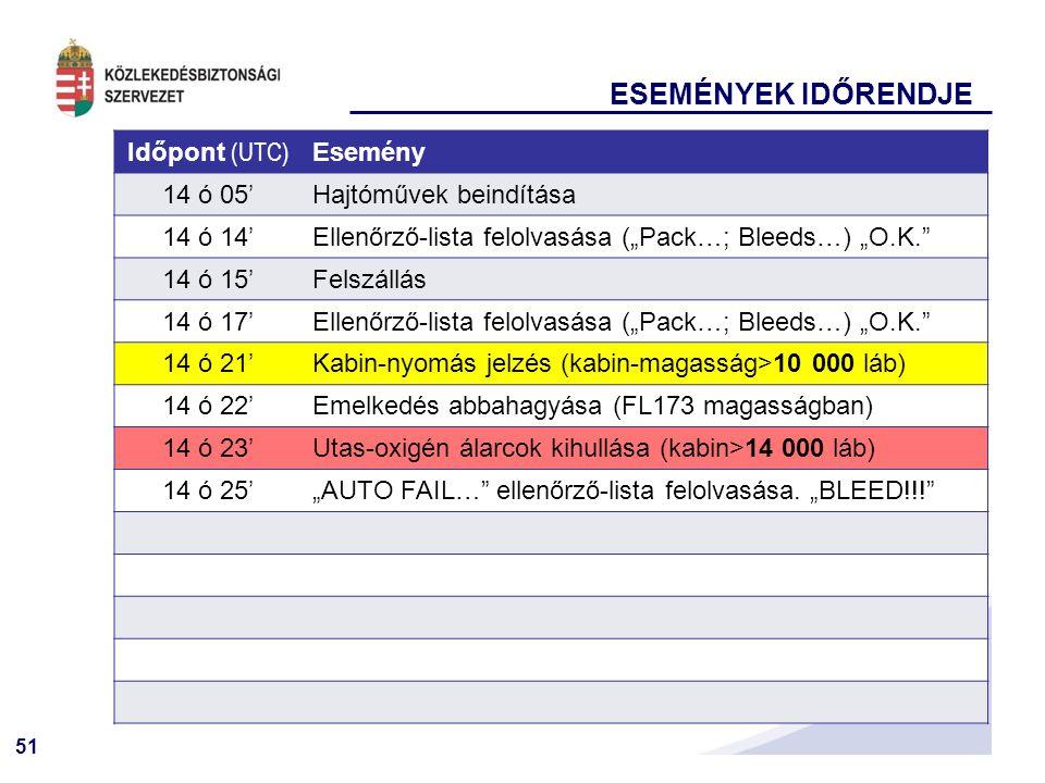 """51 ESEMÉNYEK IDŐRENDJE Időpont (UTC) Esemény 14 ó 05'Hajtóművek beindítása 14 ó 14'Ellenőrző-lista felolvasása (""""Pack…; Bleeds…) """"O.K. 14 ó 15'Felszállás 14 ó 17'Ellenőrző-lista felolvasása (""""Pack…; Bleeds…) """"O.K. 14 ó 21'Kabin-nyomás jelzés (kabin-magasság>10 000 láb) 14 ó 22'Emelkedés abbahagyása (FL173 magasságban) 14 ó 23'Utas-oxigén álarcok kihullása (kabin>14 000 láb) 14 ó 25'""""AUTO FAIL… ellenőrző-lista felolvasása."""