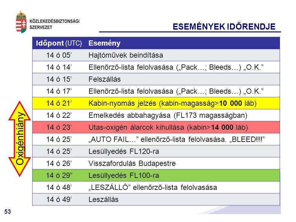 """53 ESEMÉNYEK IDŐRENDJE Időpont (UTC) Esemény 14 ó 05'Hajtóművek beindítása 14 ó 14'Ellenőrző-lista felolvasása (""""Pack…; Bleeds…) """"O.K. 14 ó 15'Felszállás 14 ó 17'Ellenőrző-lista felolvasása (""""Pack…; Bleeds…) """"O.K. 14 ó 21'Kabin-nyomás jelzés (kabin-magasság>10 000 láb) 14 ó 22'Emelkedés abbahagyása (FL173 magasságban) 14 ó 23'Utas-oxigén álarcok kihullása (kabin>14 000 láb) 14 ó 25'""""AUTO FAIL… ellenőrző-lista felolvasása."""