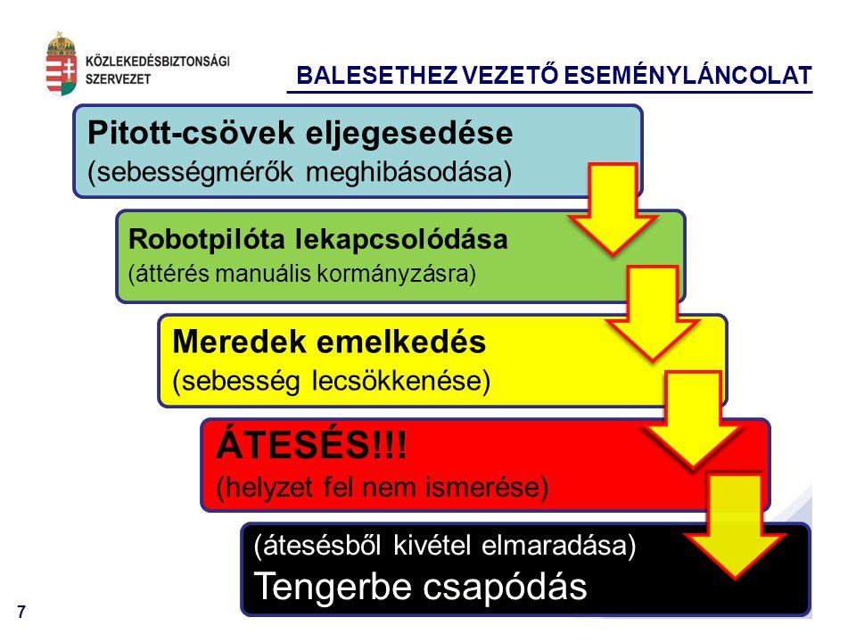 7 BALESETHEZ VEZETŐ ESEMÉNYLÁNCOLAT Pitott-csövek eljegesedése (sebességmérők meghibásodása) Robotpilóta lekapcsolódása (áttérés manuális kormányzásra) Meredek emelkedés (sebesség lecsökkenése) ÁTESÉS!!.