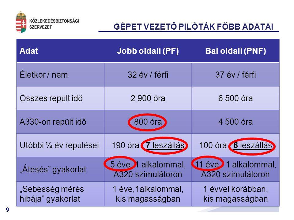60 KÖZÖS NEMZETKÖZI VIZSGÁLAT (ATR42) 2011.09.13.2011.06.17.