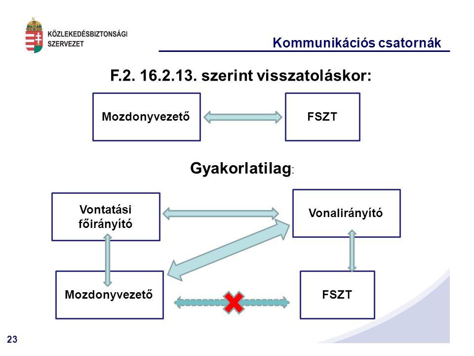 23 Kommunikációs csatornák FSZTMozdonyvezető F.2. 16.2.13. szerint visszatoláskor: Mozdonyvezető Gyakorlatilag : FSZT Vonalirányító Vontatási főirányí
