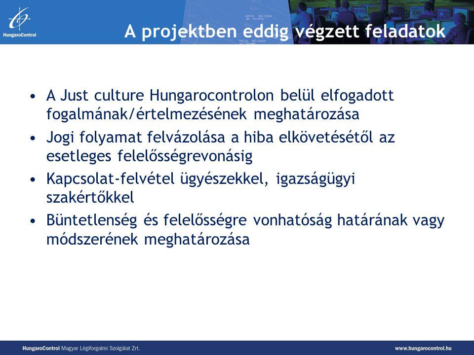 A projektben eddig végzett feladatok A Just culture Hungarocontrolon belül elfogadott fogalmának/értelmezésének meghatározása Jogi folyamat felvázolás