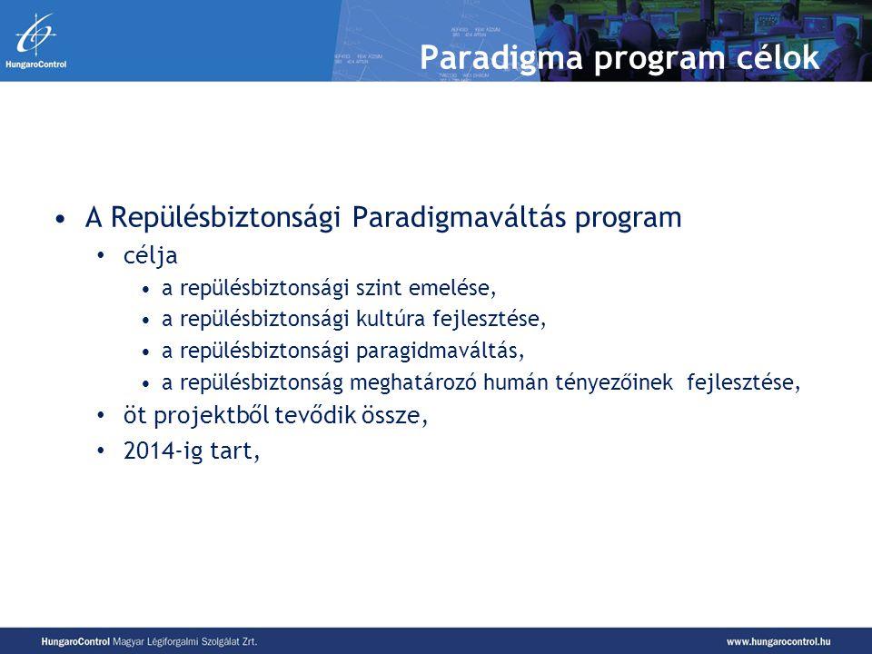 Paradigma program célok A Repülésbiztonsági Paradigmaváltás program célja a repülésbiztonsági szint emelése, a repülésbiztonsági kultúra fejlesztése,