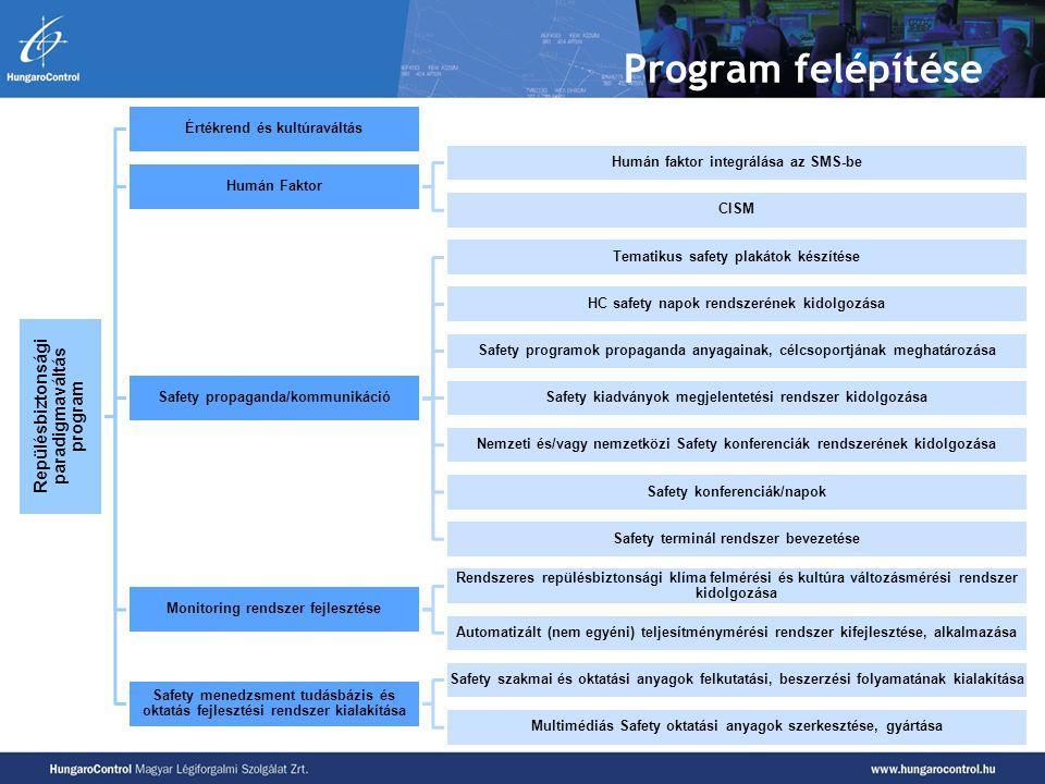 Program felépítése Repülésbiztonsági paradigmaváltás program Értékrend és kultúraváltás Humán Faktor Humán faktor integrálása az SMS-be CISM Safety pr