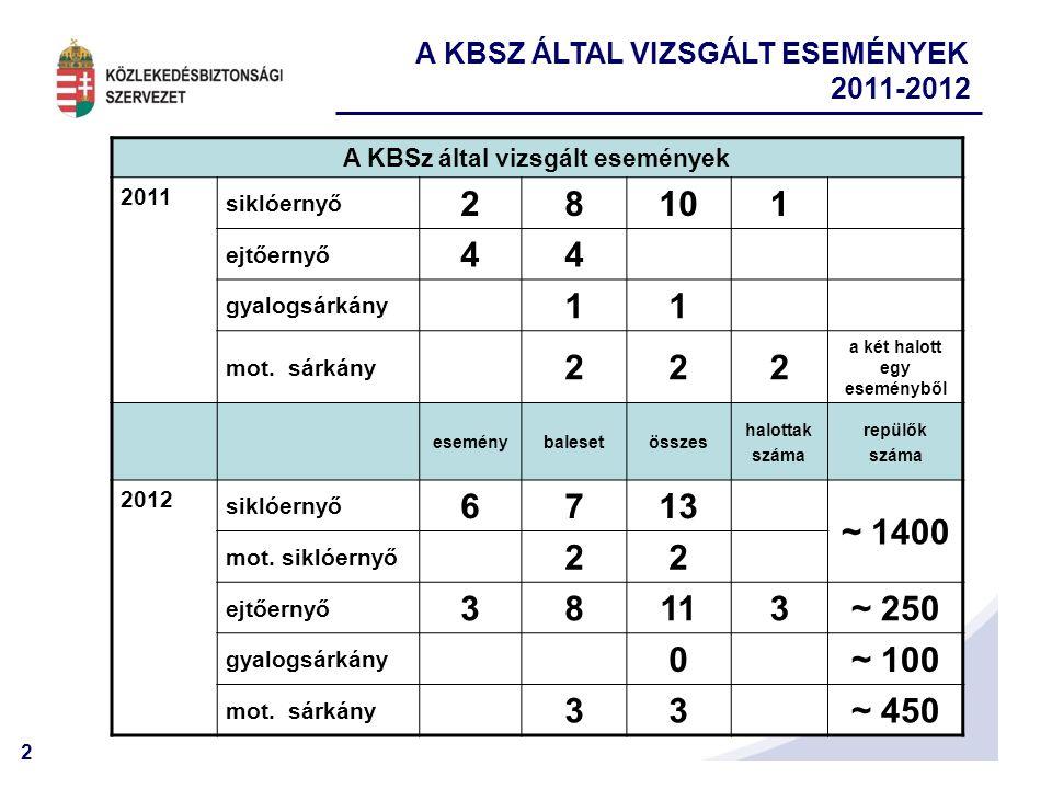 2 A KBSz által vizsgált események 2011 siklóernyő 28101 ejtőernyő 44 gyalogsárkány 11 mot. sárkány 222 a két halott egy eseményből eseménybalesetössze