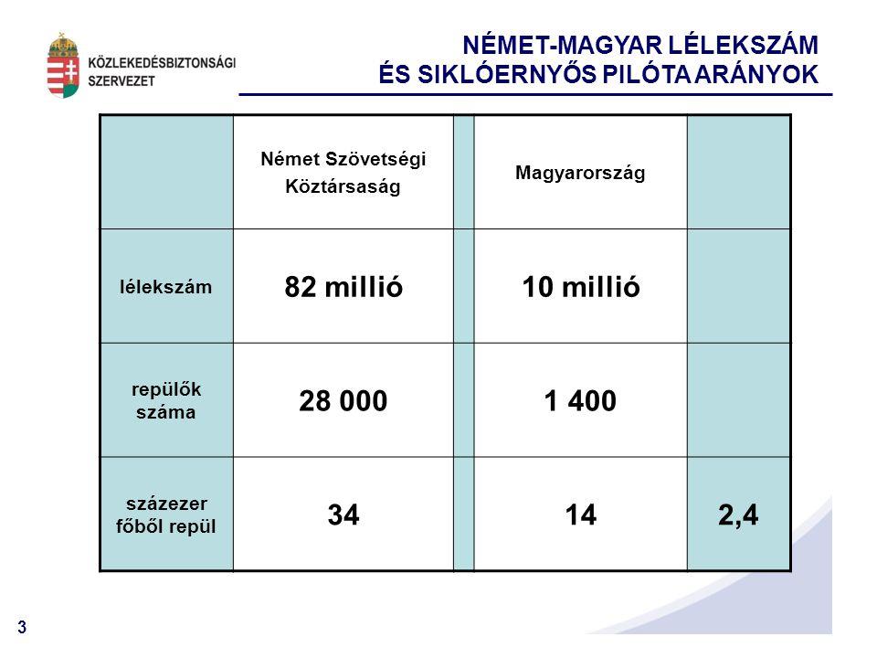 3 Német Szövetségi Köztársaság Magyarország lélekszám 82 millió10 millió repülők száma 28 0001 400 százezer főből repül 34142,4 NÉMET-MAGYAR LÉLEKSZÁM