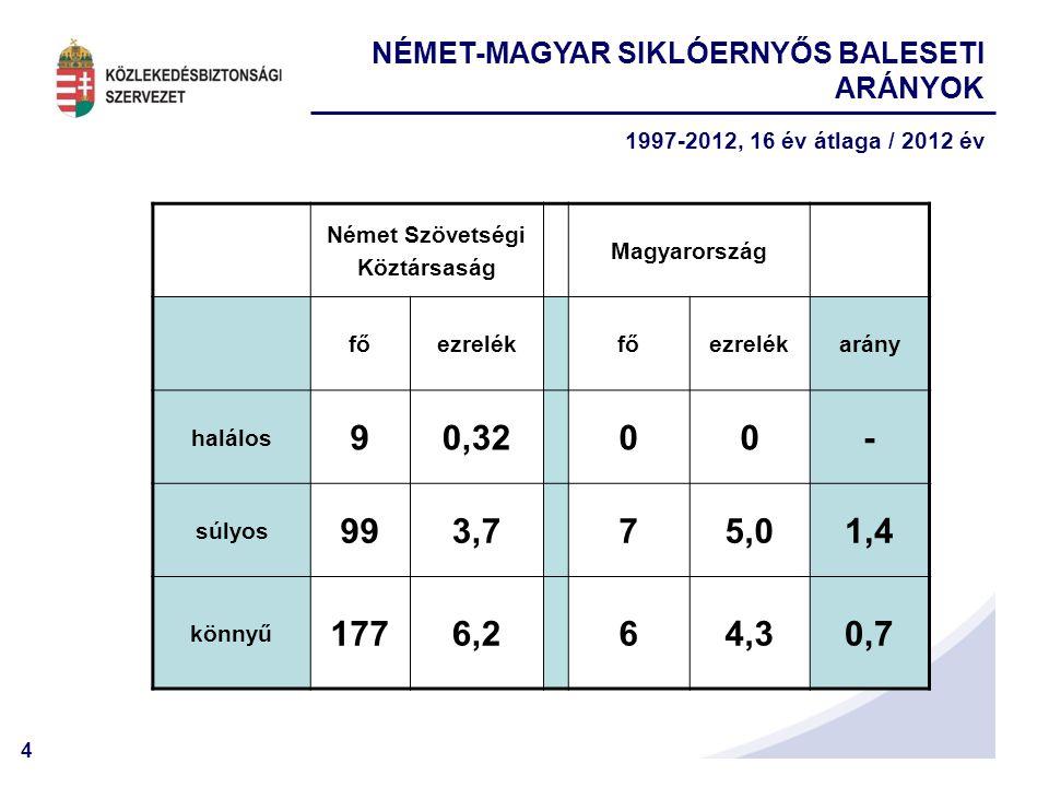 4 Német Szövetségi Köztársaság Magyarország főezrelékfőezrelékarány halálos 90,3200- súlyos 993,775,01,4 könnyű 1776,264,30,7 NÉMET-MAGYAR SIKLÓERNYŐS