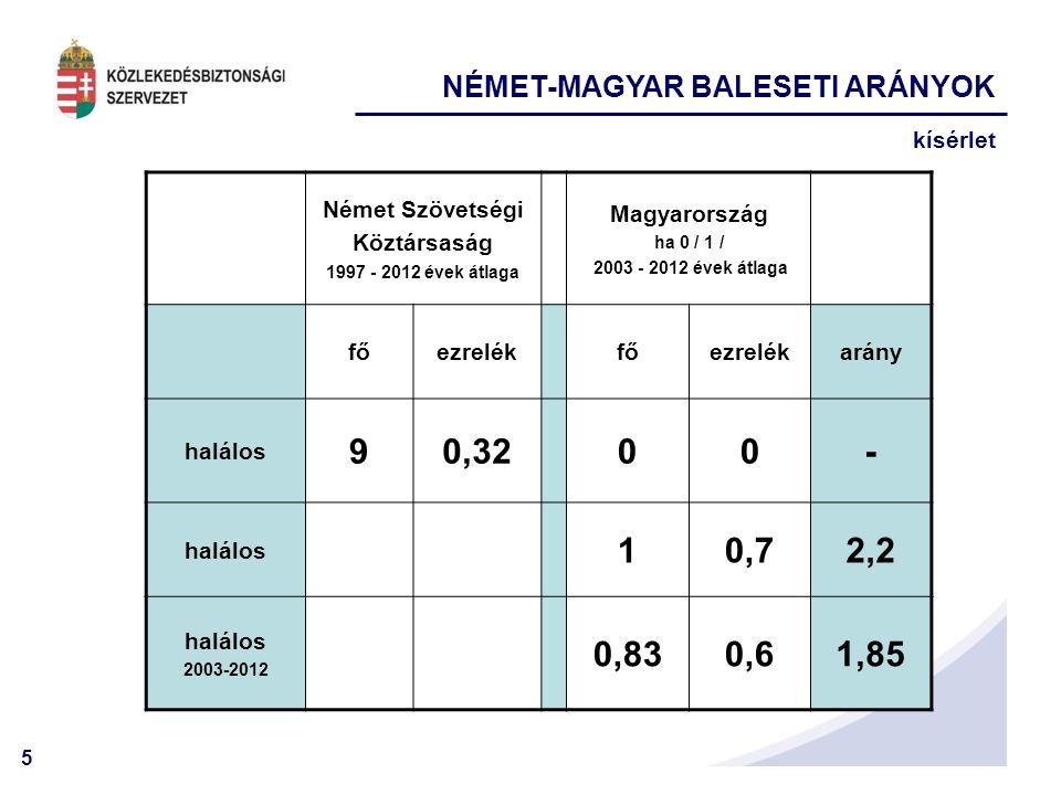 5 NÉMET-MAGYAR BALESETI ARÁNYOK kísérlet Német Szövetségi Köztársaság 1997 - 2012 évek átlaga Magyarország ha 0 / 1 / 2003 - 2012 évek átlaga főezrelé