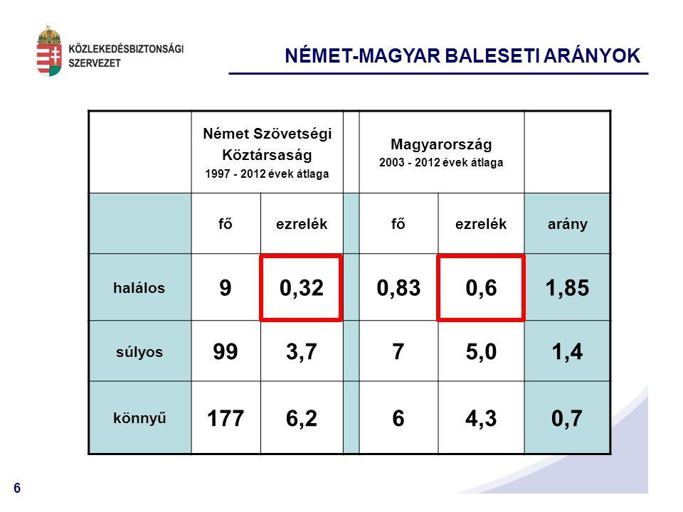 6 Német Szövetségi Köztársaság 1997 - 2012 évek átlaga Magyarország 2003 - 2012 évek átlaga főezrelékfőezrelékarány halálos 90,320,830,61,85 súlyos 99