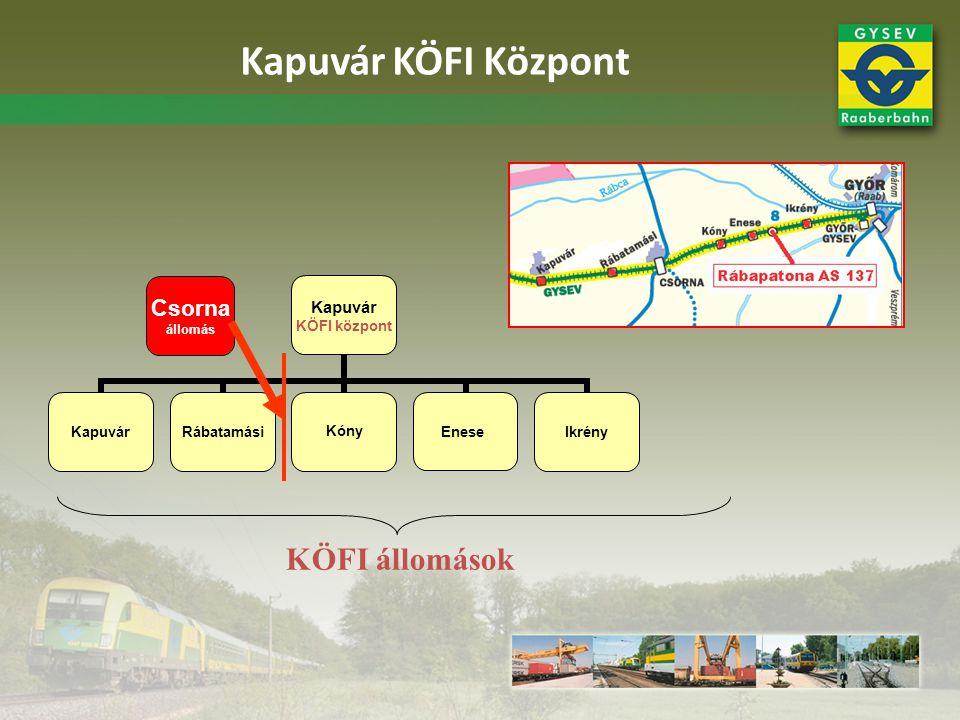 Kapuvár KÖFI Központ Csorna állomás KÖFI állomások