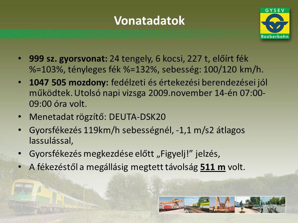 999 sz. gyorsvonat: 24 tengely, 6 kocsi, 227 t, előírt fék %=103%, tényleges fék %=132%, sebesség: 100/120 km/h. 1047 505 mozdony: fedélzeti és érteke