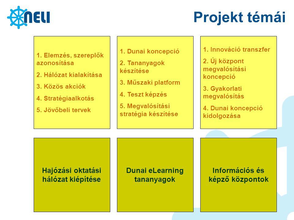 Projekt témái Hajózási oktatási hálózat kiépítése Dunai eLearning tananyagok Információs és képző központok 1. Elemzés, szereplők azonosítása 2. Hálóz