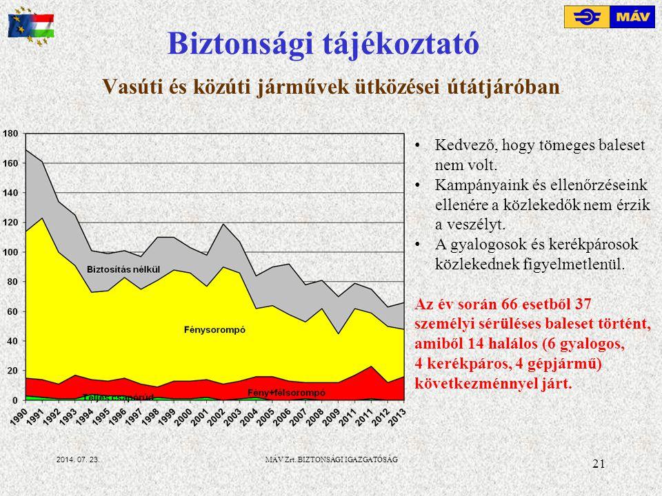2014.07. 23. Vasúti és közúti járművek ütközései útátjáróban 21 MÁV Zrt.