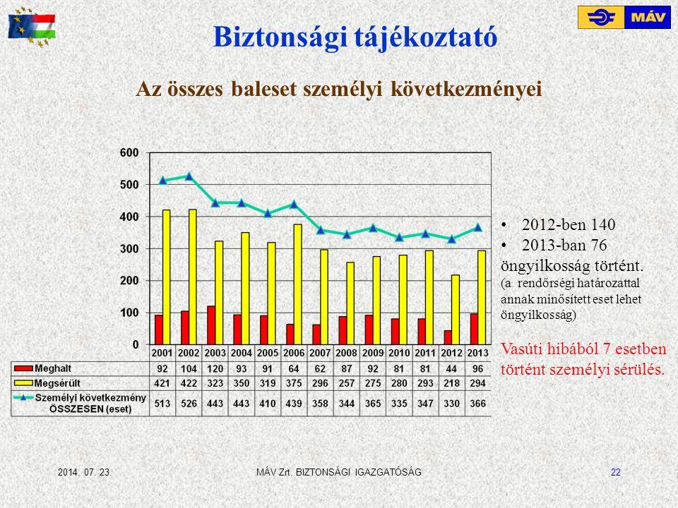 2014. 07. 23.MÁV Zrt. BIZTONSÁGI IGAZGATÓSÁG22 Az összes baleset személyi következményei Biztonsági tájékoztató 2012-ben 140 2013-ban 76 öngyilkosság