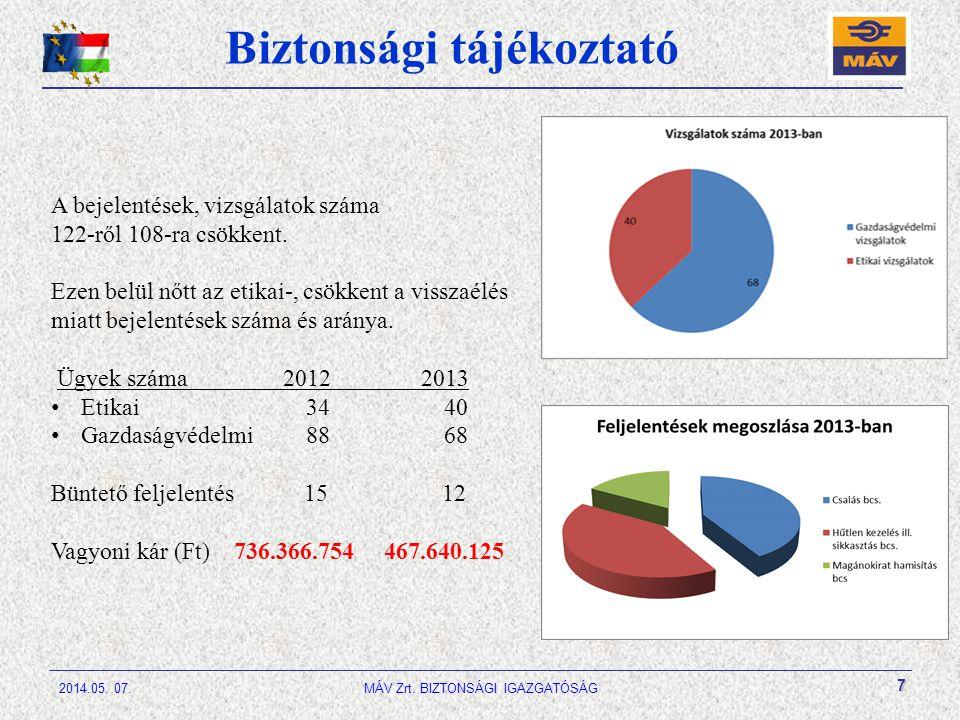 7 Biztonsági tájékoztató A bejelentések, vizsgálatok száma 122-ről 108-ra csökkent.