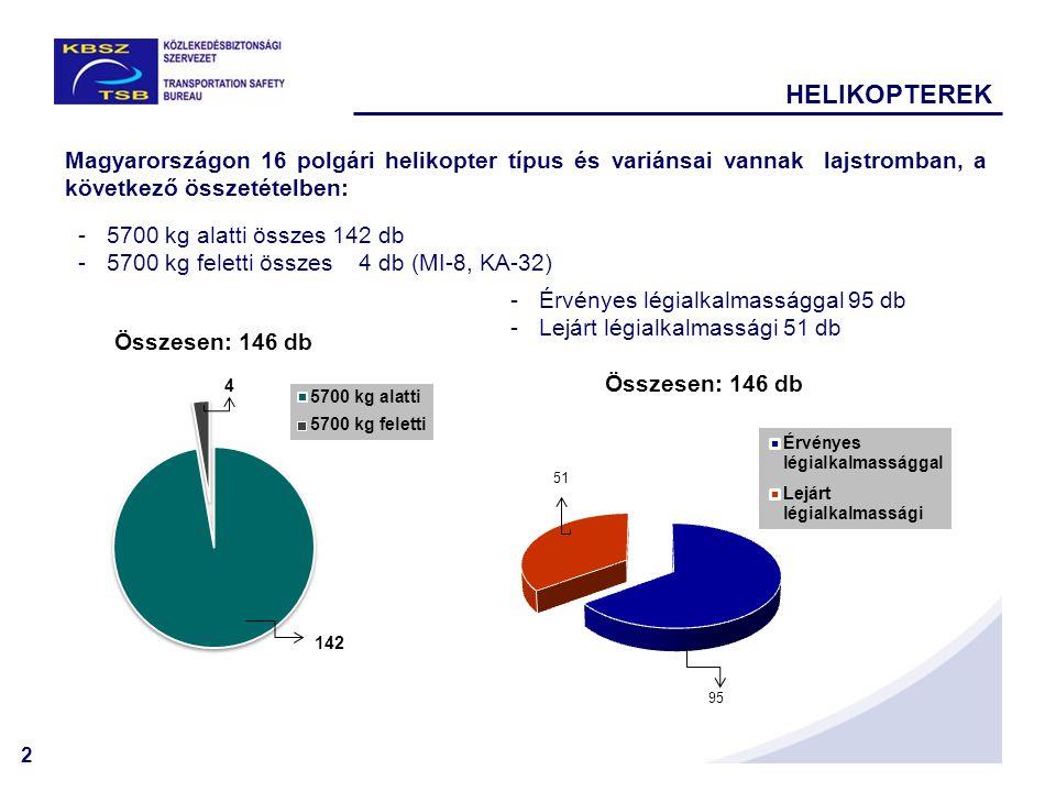 2 Magyarországon 16 polgári helikopter típus és variánsai vannak lajstromban, a következő összetételben: -5700 kg alatti összes 142 db -5700 kg felett