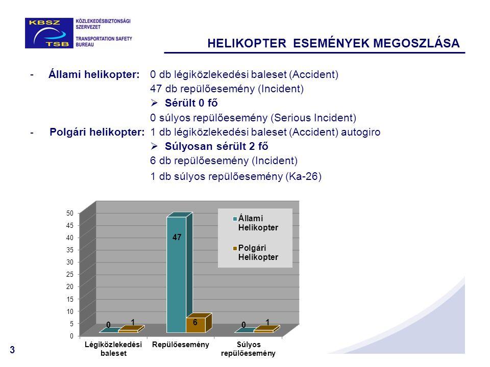 3 -Állami helikopter: 0 db légiközlekedési baleset (Accident) 47 db repülőesemény (Incident)  Sérült 0 fő 0 súlyos repülőesemény (Serious Incident) -