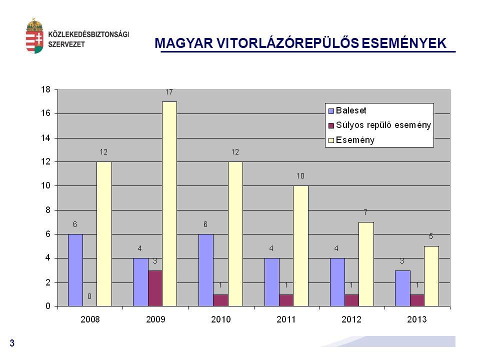 4 BALESETEK A REPÜLÉS KÜLÖNBÖZŐ FÁZISAIBAN Vitorlázórepülés 2008-2013