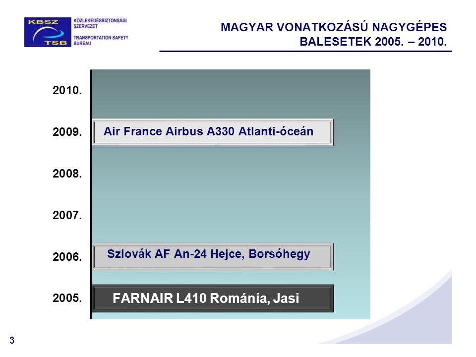 3 MAGYAR VONATKOZÁSÚ NAGYGÉPES BALESETEK 2005. – 2010.