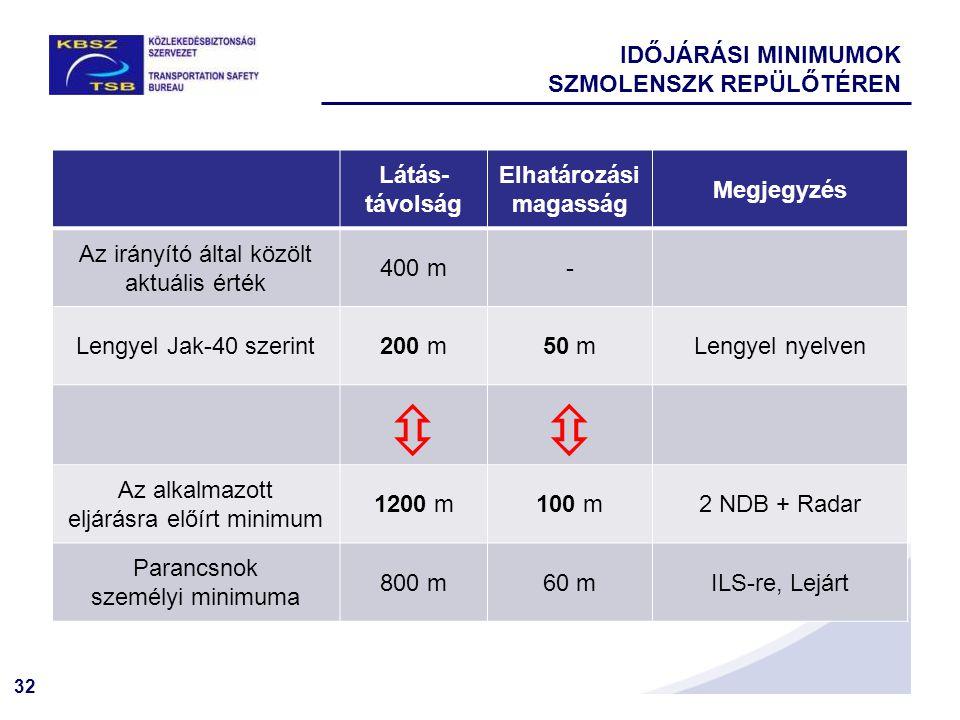 32 IDŐJÁRÁSI MINIMUMOK SZMOLENSZK REPÜLŐTÉREN Látás- távolság Elhatározási magasság Megjegyzés Az irányító által közölt aktuális érték 400 m- Lengyel