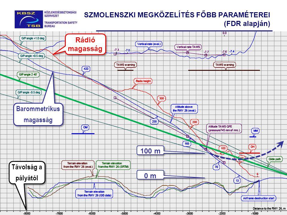 35 SZMOLENSZKI MEGKÖZELÍTÉS FŐBB PARAMÉTEREI (FDR alapján) Rádió magasság Távolság a pályától Barommetrikus magasság 100 m 0 m