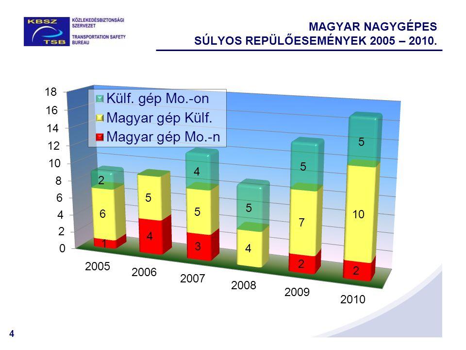 5 NAGYGÉPES SÚLYOS REPÜLŐESEMÉNYEK JELLEGE 2010.