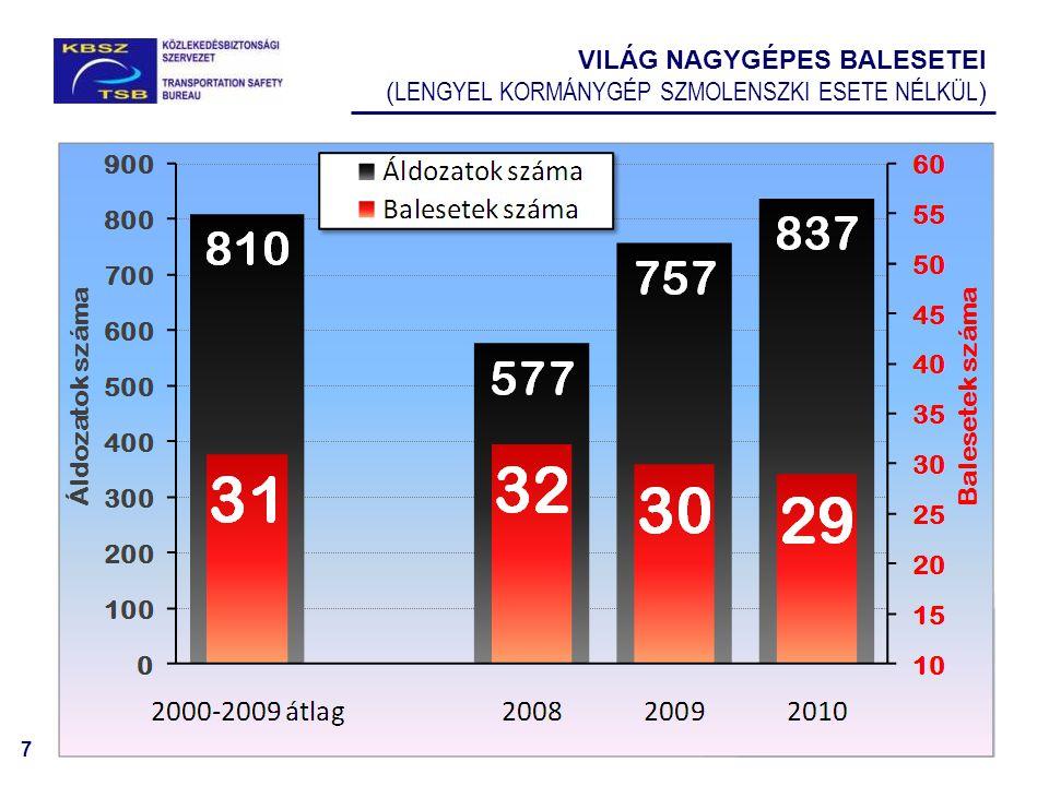 7 VILÁG NAGYGÉPES BALESETEI ( LENGYEL KORMÁNYGÉP SZMOLENSZKI ESETE NÉLKÜL ) Áldozatok száma Balesetek száma