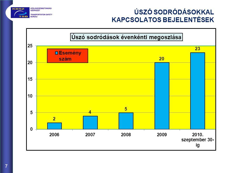 ÉSZAKI ÖSSZEKÖTŐ VASÚTI HÍD 2008. JÚLIUS 18