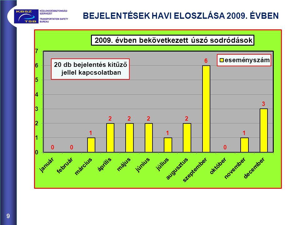 BEJELENTÉSEK HAVI ELOSZLÁSA 2009. ÉVBEN 9